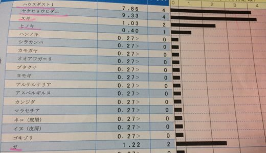 【VIEW39】東京都内の病院で「アレルギー検査」を受けてきた【スギ・ダニ・小麦…】